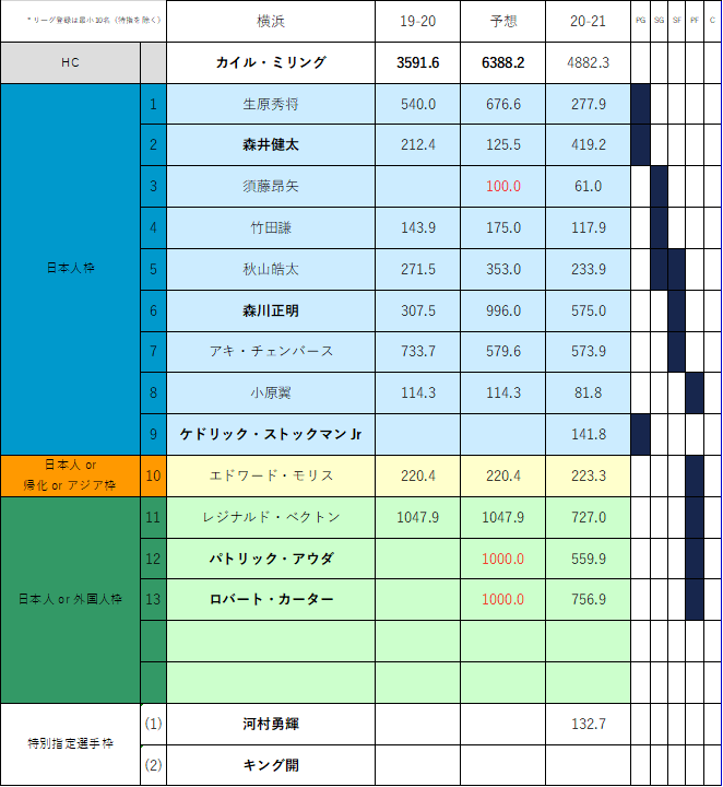 f:id:Gyrokawai:20210122113135p:plain