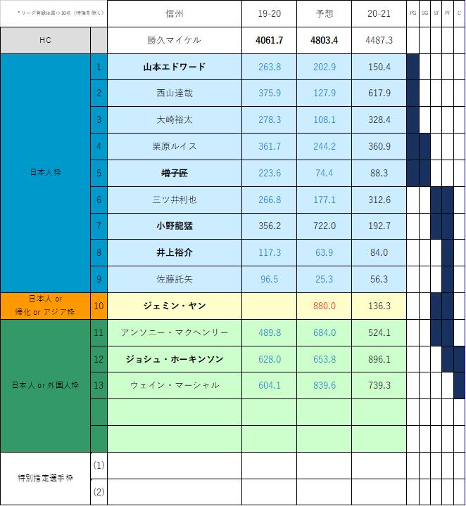f:id:Gyrokawai:20210122120503p:plain