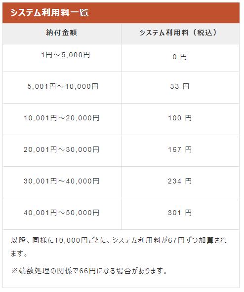 大阪市納税システム利用料 住民税