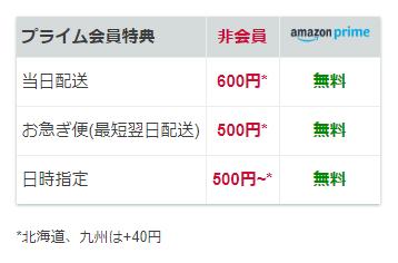 Amazonプライム お急ぎ便 料金