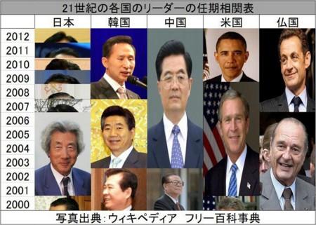21世紀の各国のリーダーの任期相...