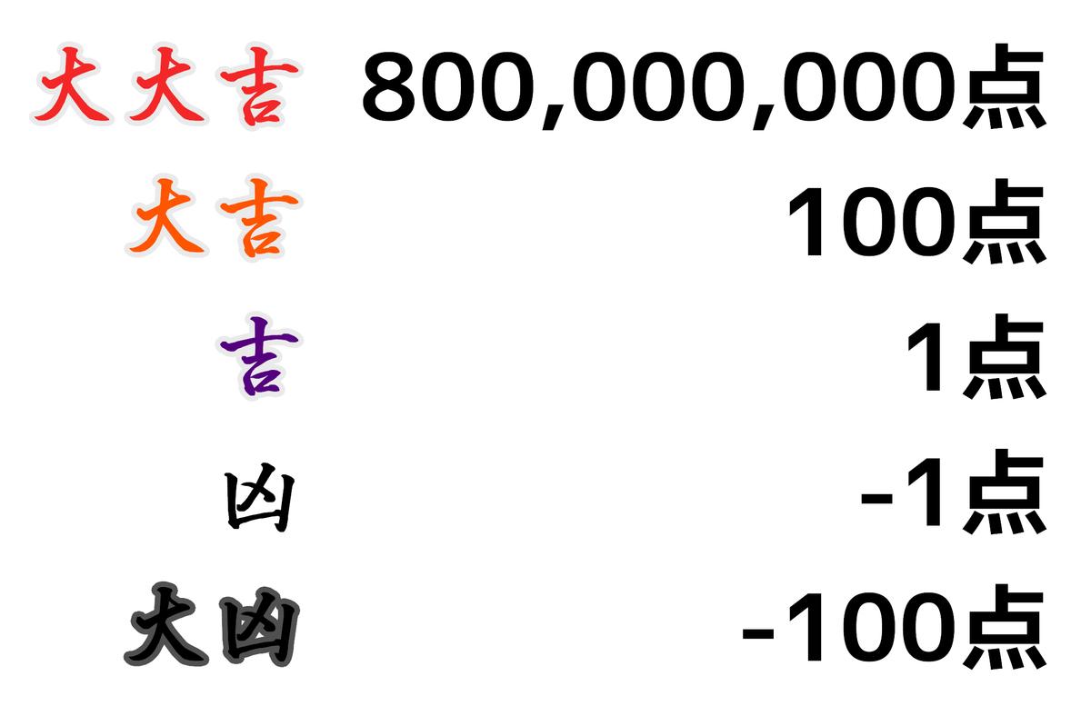 f:id:HOSHIIMO:20201204131228p:plain
