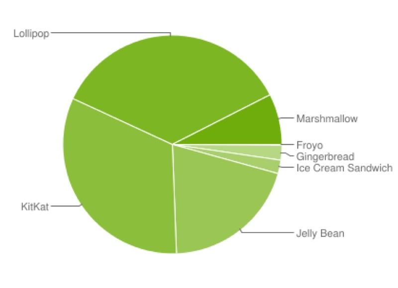 Android OS アンドロイド バージョン シェア 2016年 5月