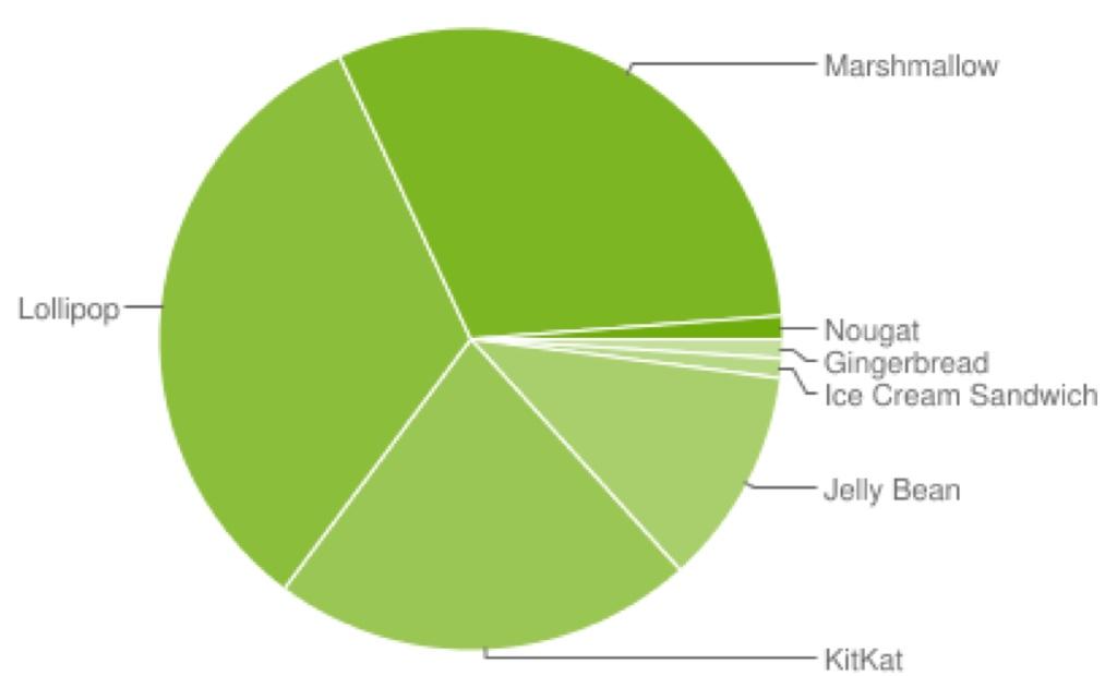Android OS アンドロイド バージョン シェア 2017年 2月