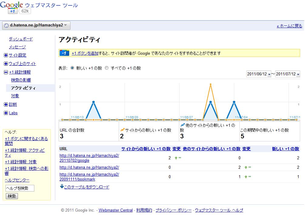 Google ウェブマスターツール