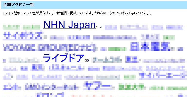 NHNからのアクセス
