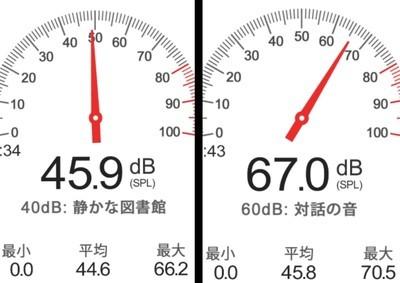 騒音測定値
