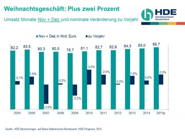 ドイツでのクリスマス商戦での売り上げ統計