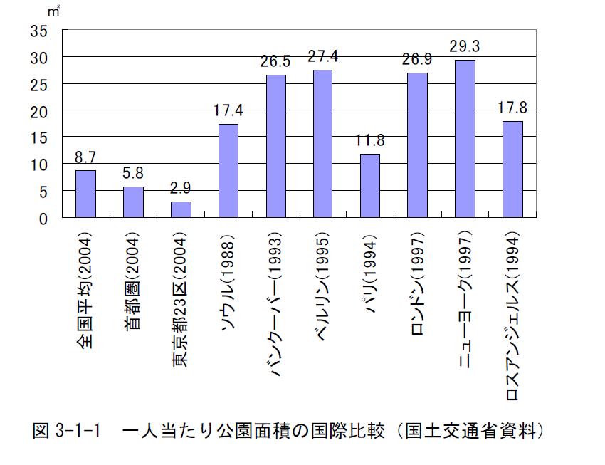 一人当たりの公園面積の国際比較