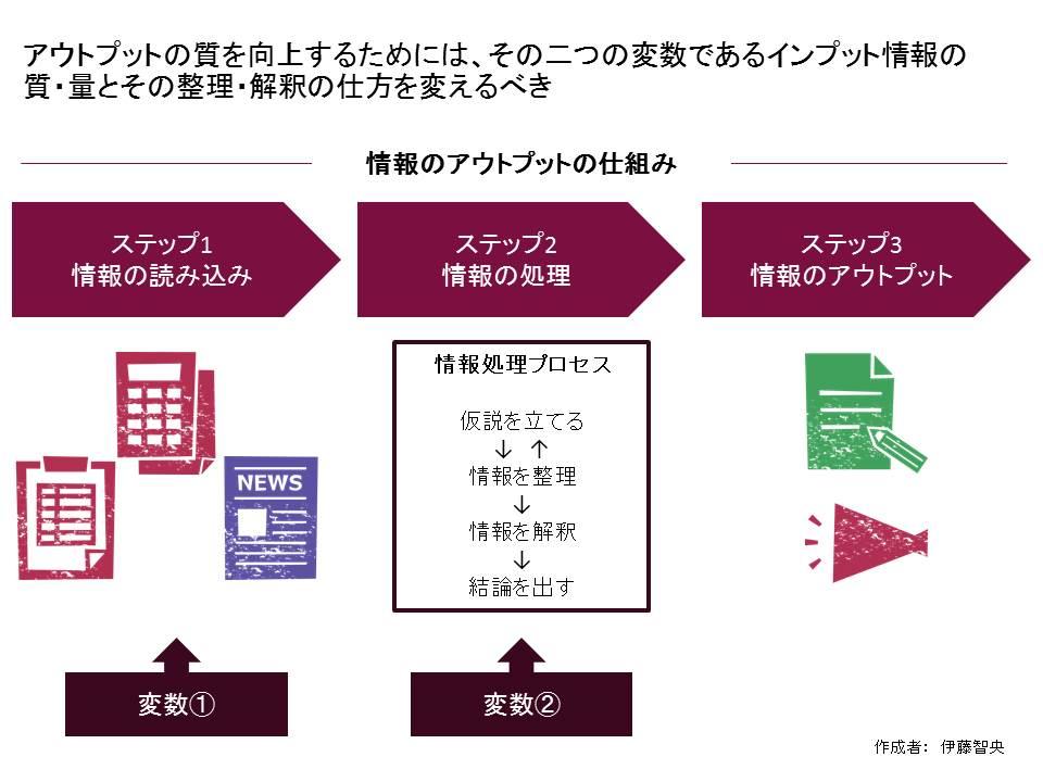 情報のアウトプットまでの仕組み図