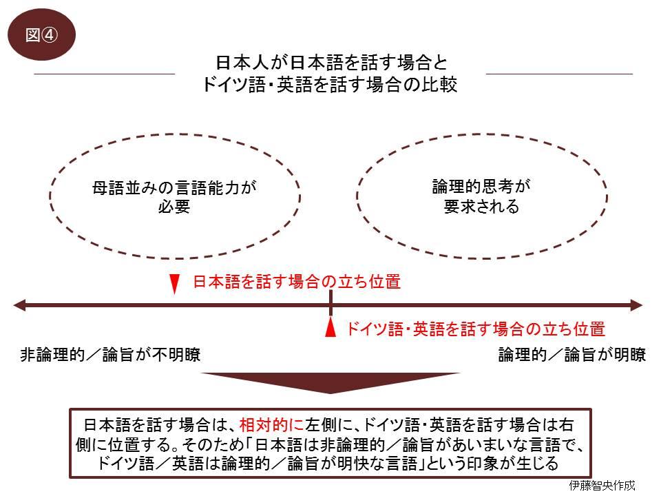 何故日本語は曖昧と感じてしまうのか