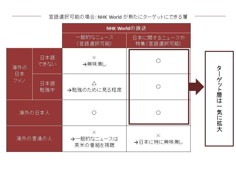 言語が選択できるようになると拡大する顧客層