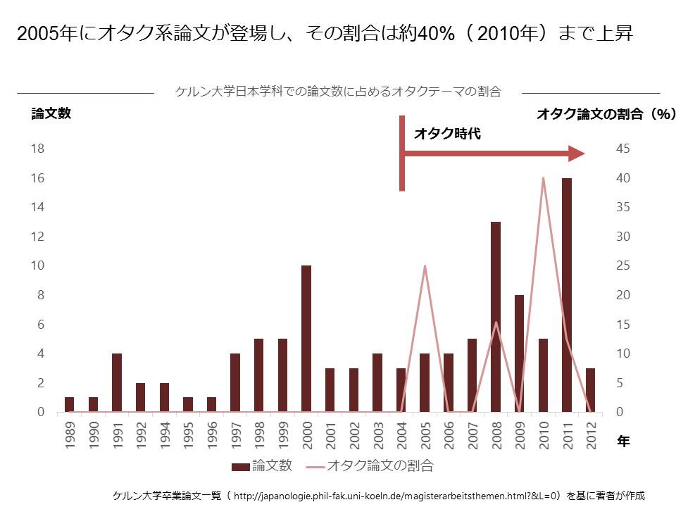 ケルン大学日本学科での論文数に占めるオタクテーマの割合
