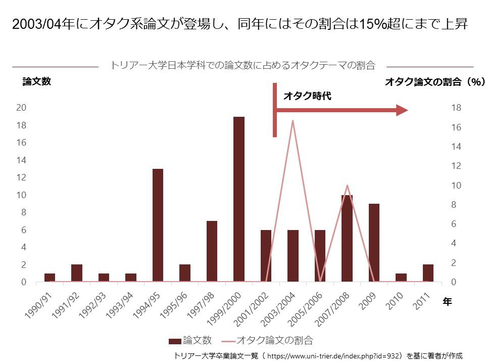 トリアー大学日本学科での論文数に占めるオタクテーマの割合