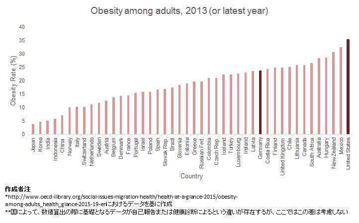 OECDによる、先進国における肥満成人の割合に関する統計
