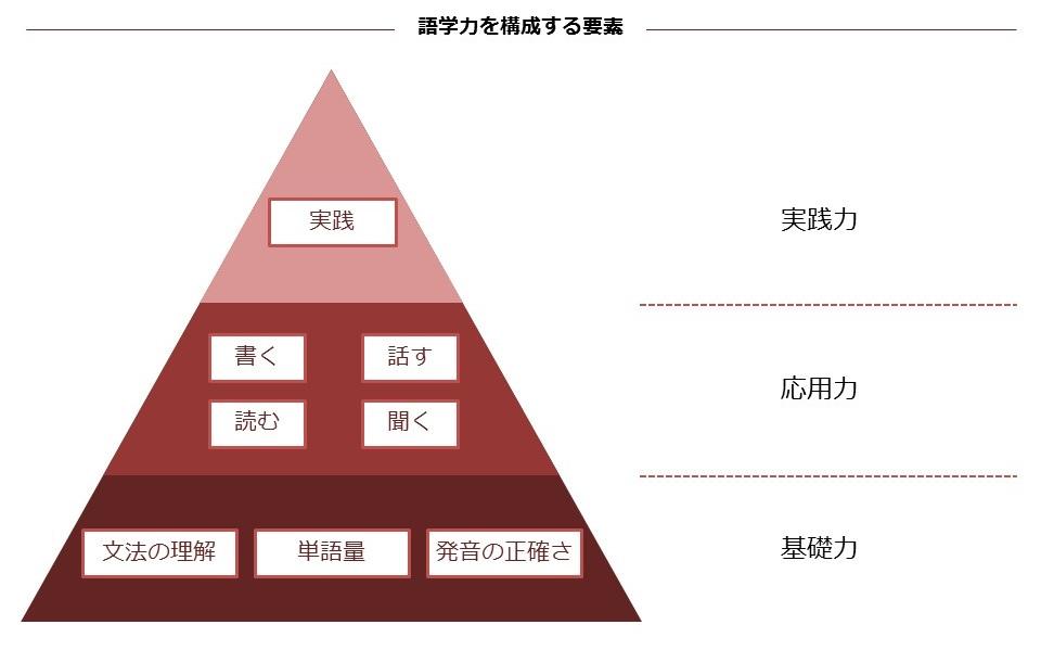 語学力を構成する要素を図で表しもの