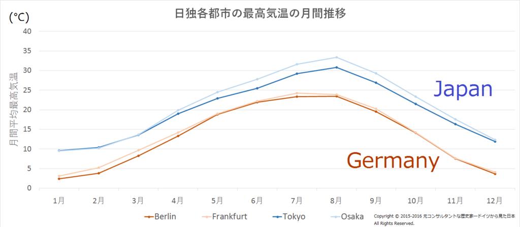 ドイツと日本の最高気温を比較