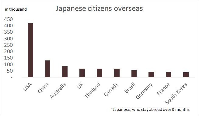 国別、海外日本人数