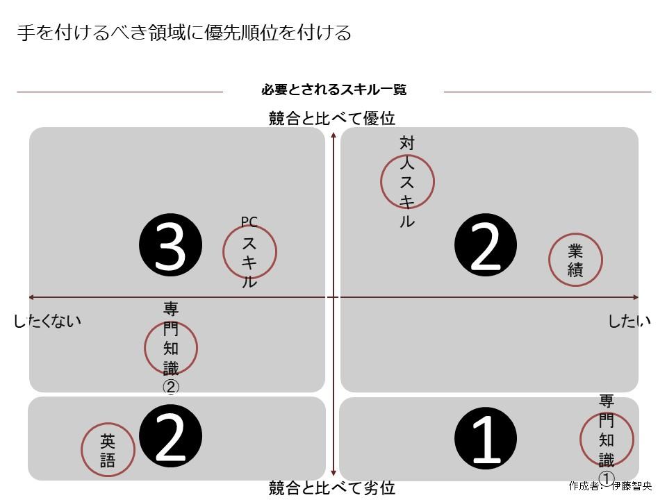 優先順位の付け方の概念図