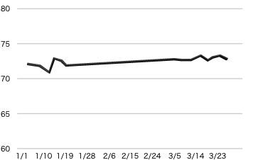 3ヶ月体重変化グラフ