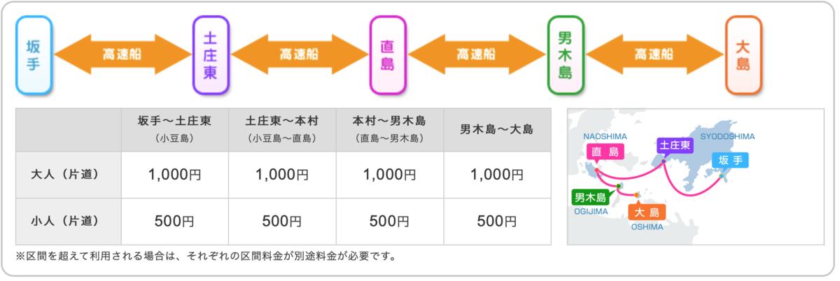 男木島 大島 運賃