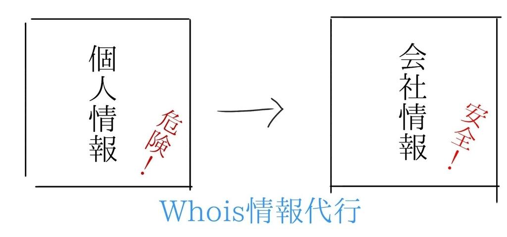whois情報