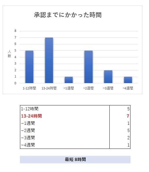 申請期間のグラフ
