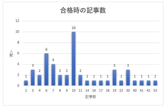 合格時の記事数のグラフ