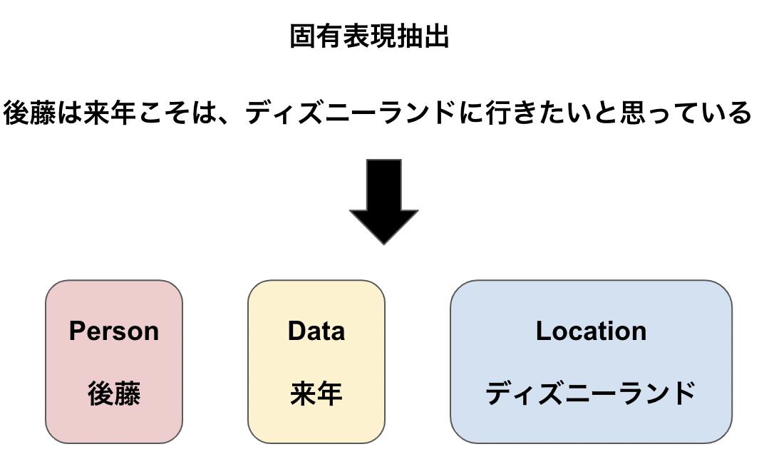 f:id:Hiromi_Goto:20210311164753p:plain