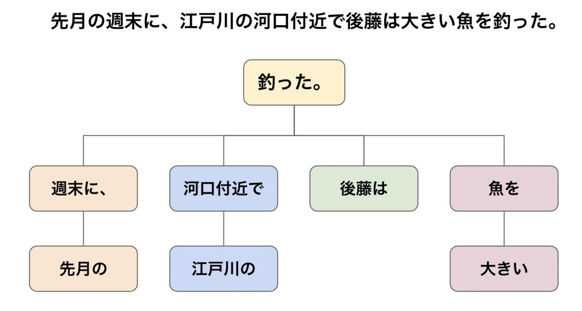 f:id:Hiromi_Goto:20210311164943p:plain