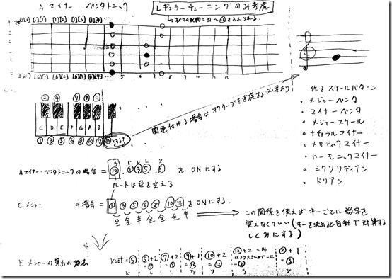guitar_scale_memo