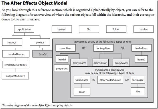 AE_hierarchy