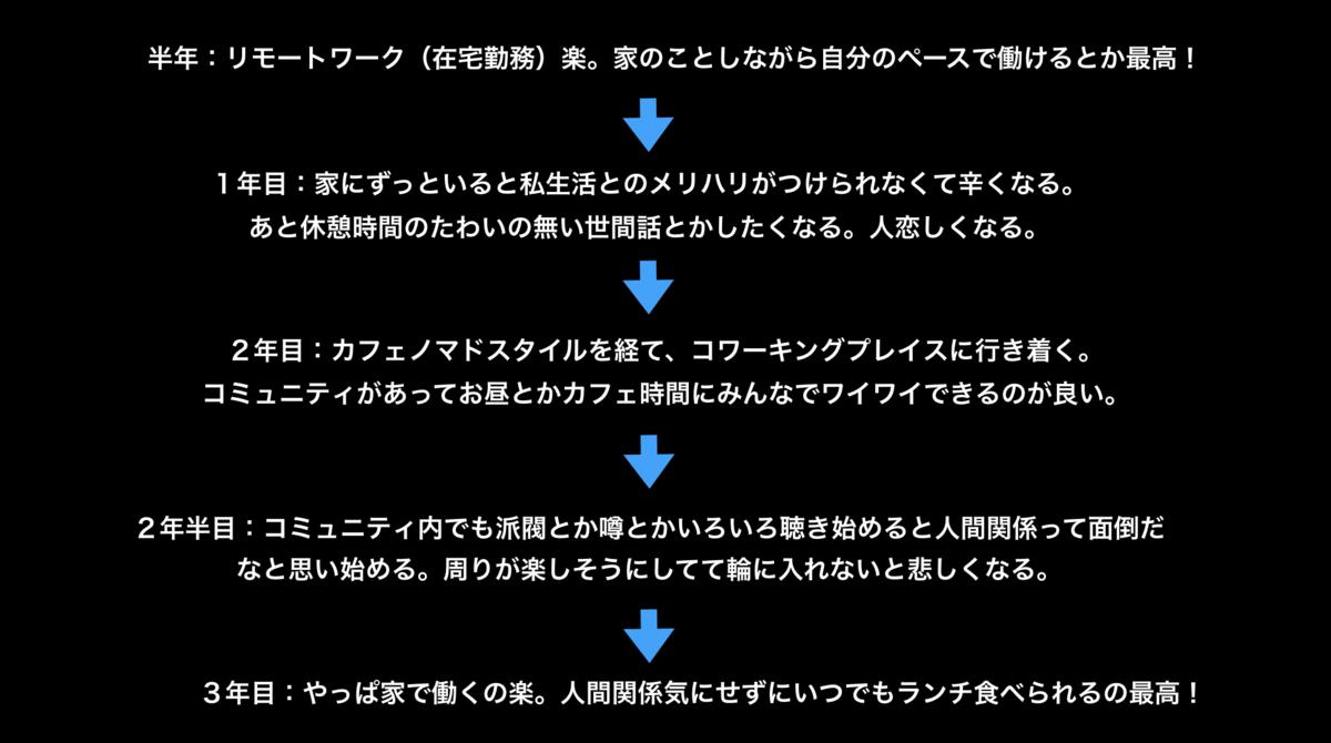 f:id:HokuoGameCat:20200218002130p:plain