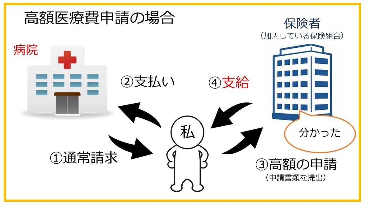 f:id:Hospital-UP:20190801081858j:plain