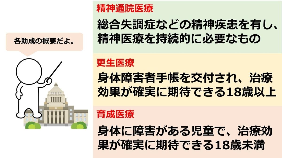 f:id:Hospital-UP:20200710220404j:plain