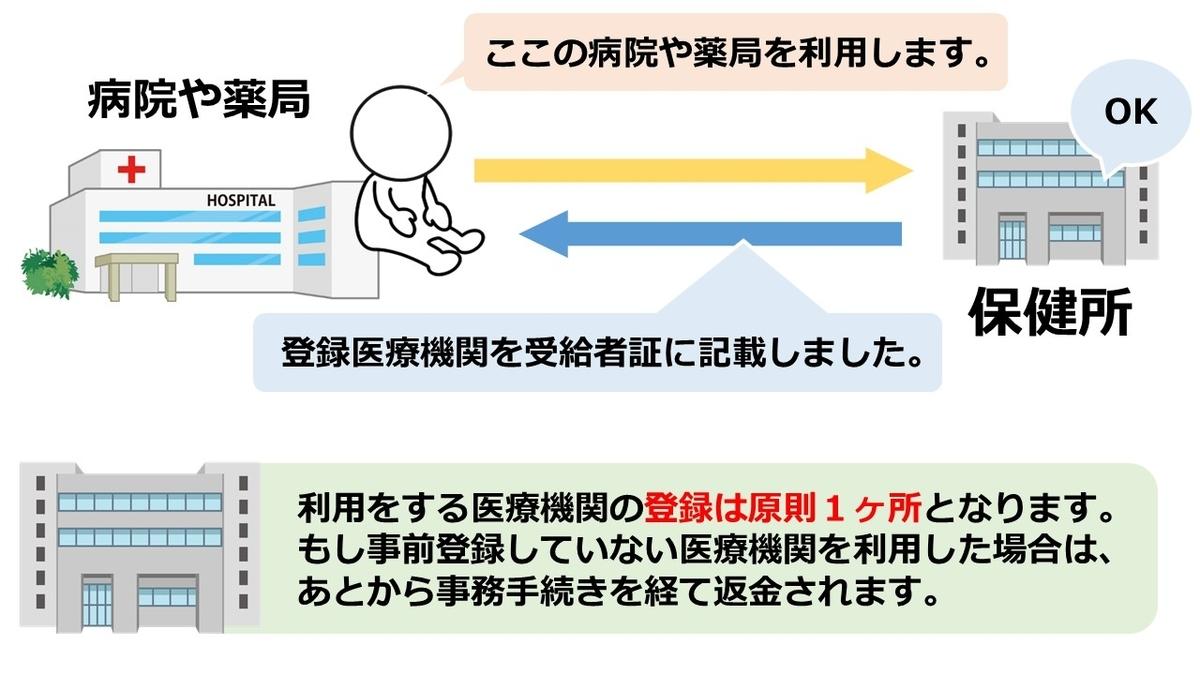 f:id:Hospital-UP:20200710222219j:plain