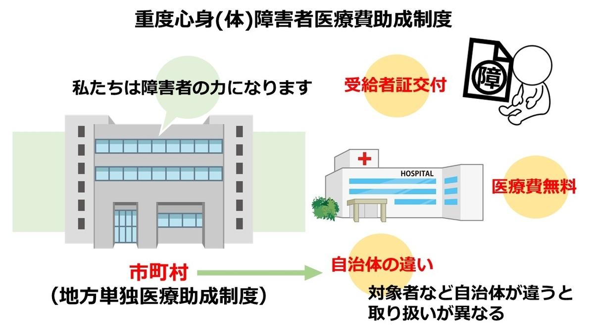 f:id:Hospital-UP:20200716125259j:plain