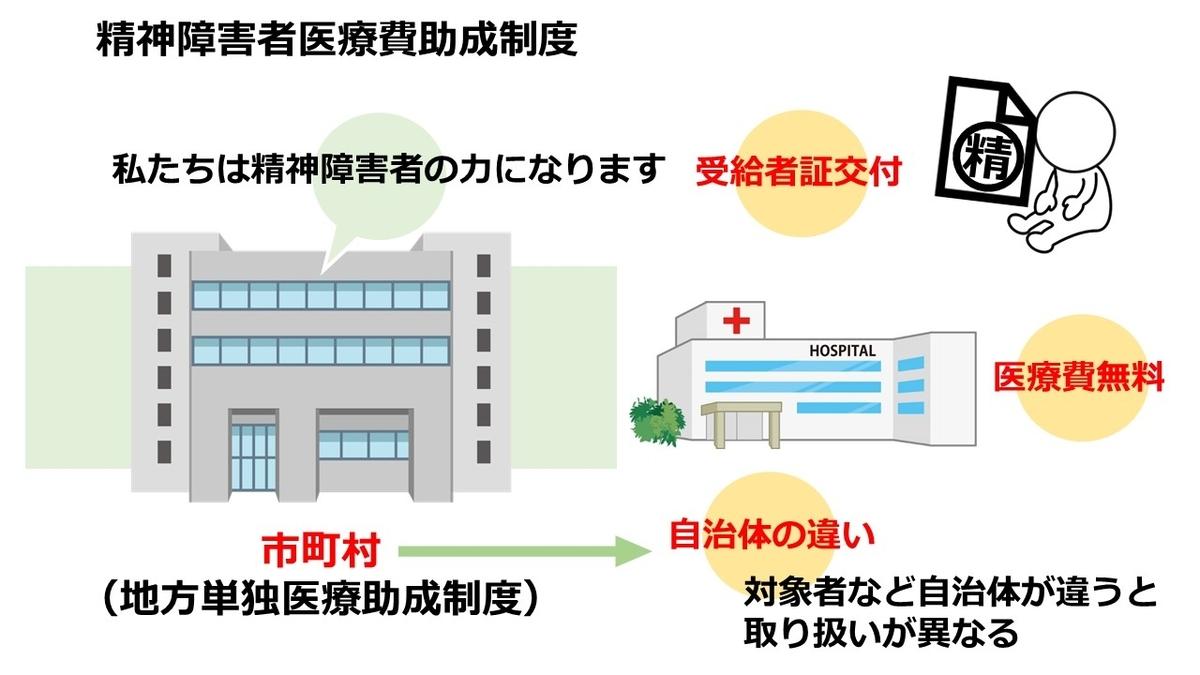 f:id:Hospital-UP:20200807202901j:plain