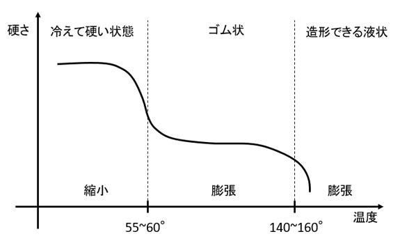 PLAの状態図