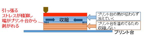 反りのイメージ図