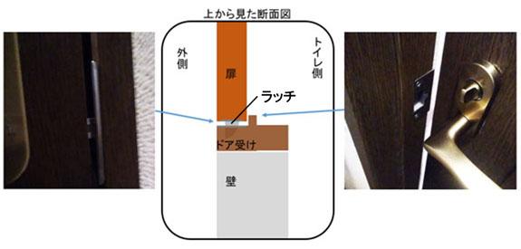 ラッチの仕組みの図