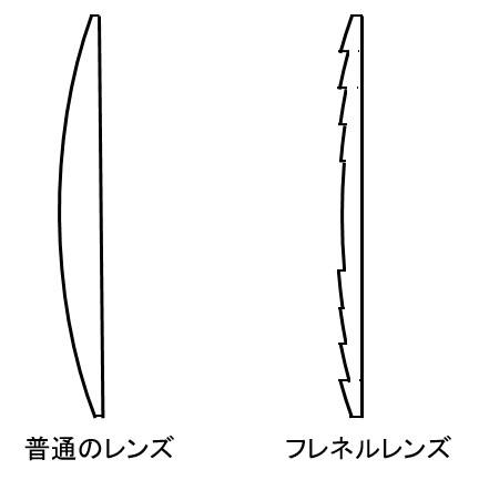 普通のレンズとフレネルレンズ比較