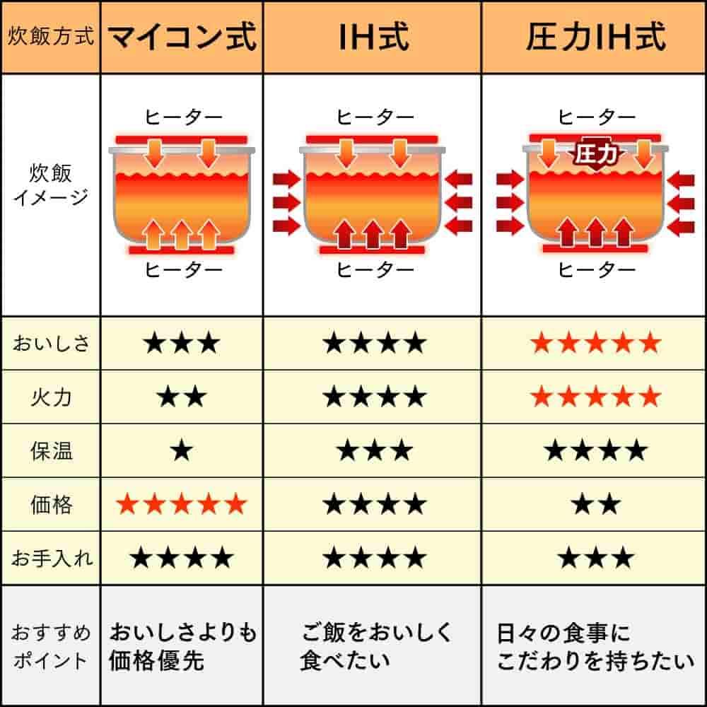 炊飯器の種類