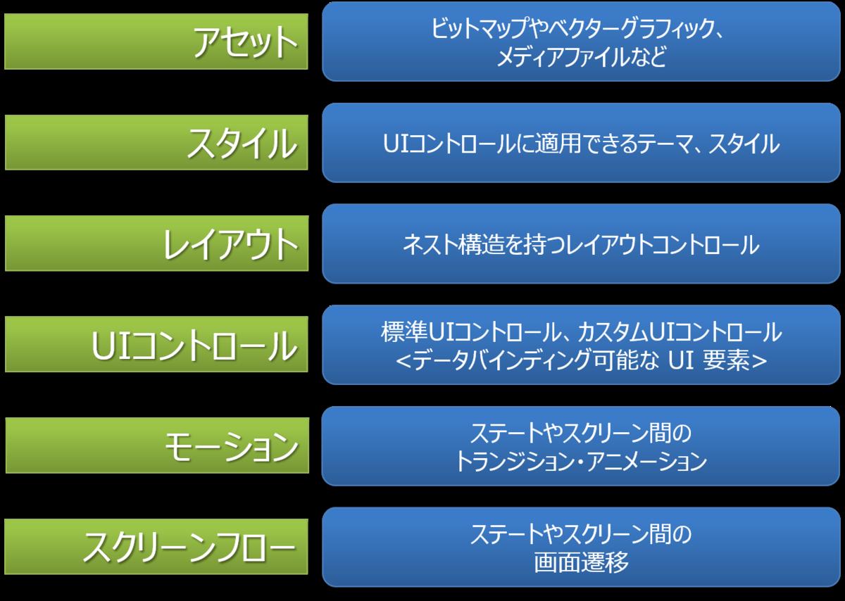 アプリケーション開発のためのUIコントロールガイド - UIの大きな6要素