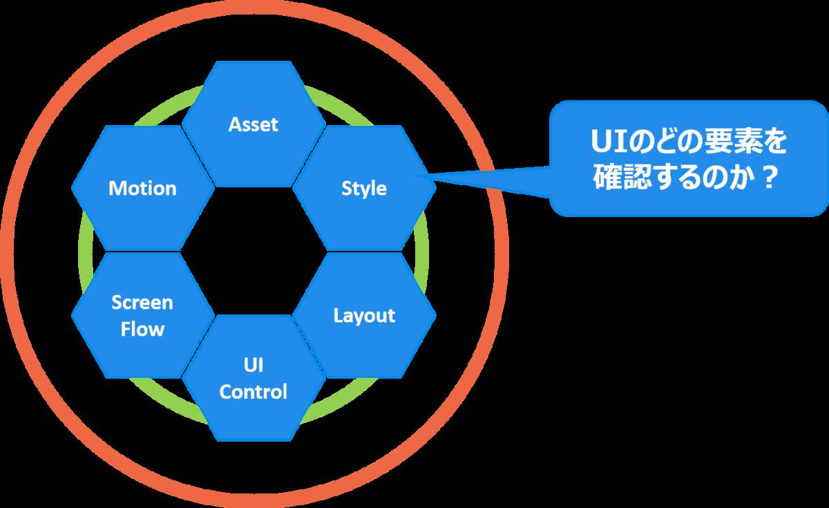 アプリケーション開発のためのUIコントロールガイド - UIのどの要素を確認するのか