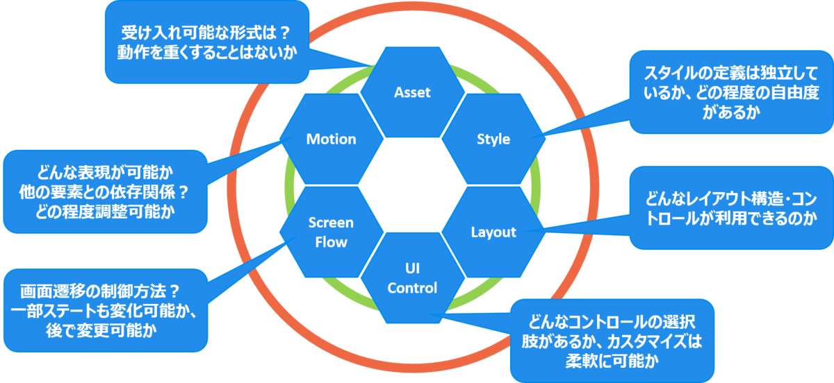 アプリケーション開発のためのUIコントロールガイド - 要素の確認項目