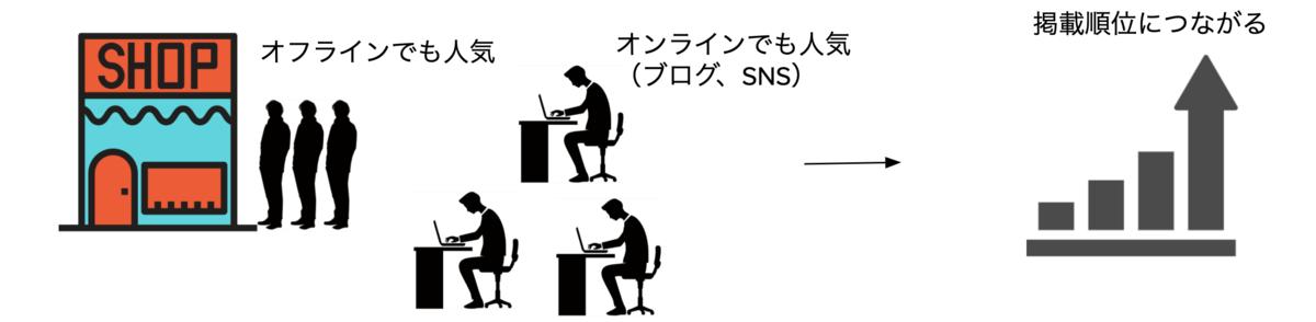 f:id:IKUSAN:20200521075427p:plain