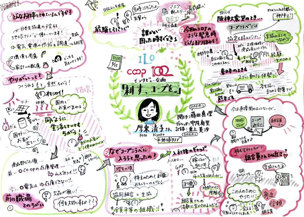 f:id:ILO_Japan_Friends:20200702211932j:plain