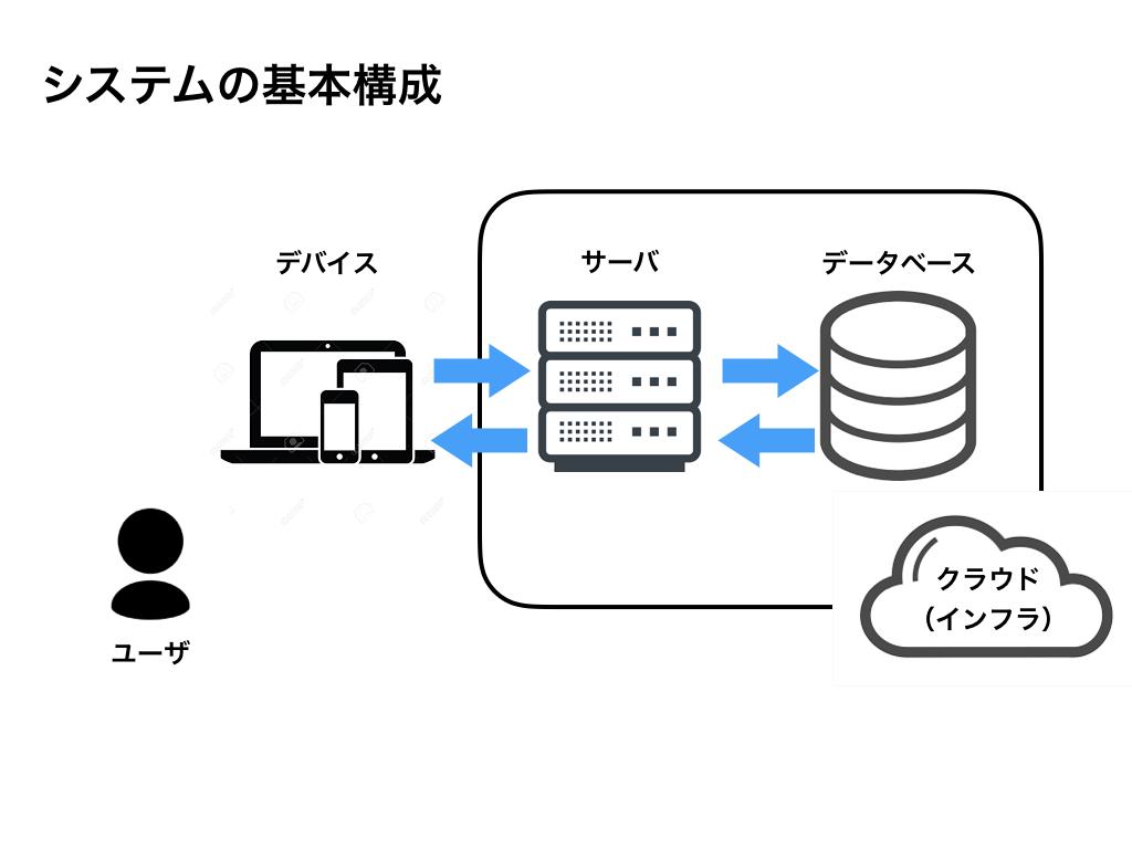 f:id:Ichiei:20190612190142p:plain