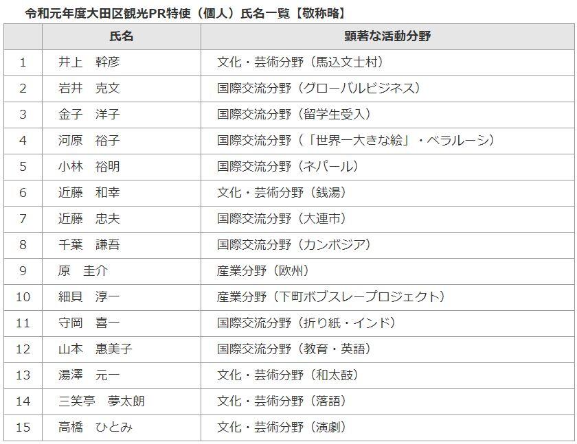 f:id:Ikegamiblog_tokyo:20190724114320j:plain